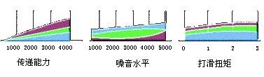 三种齿形同步带传动比较
