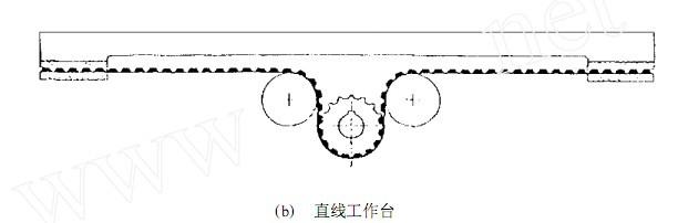同步齿形带直线工作台