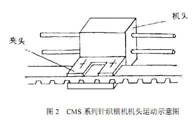 图 2 CMS 系列针织横机机头运动示意图