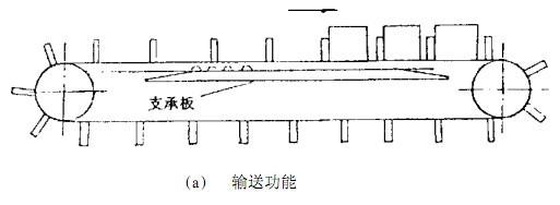 同步齿形带输送功能
