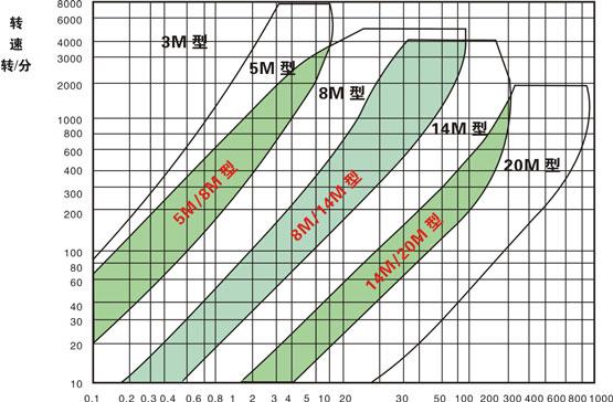 圆弧齿同步带选型参数图