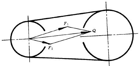 同步带传动压轴力